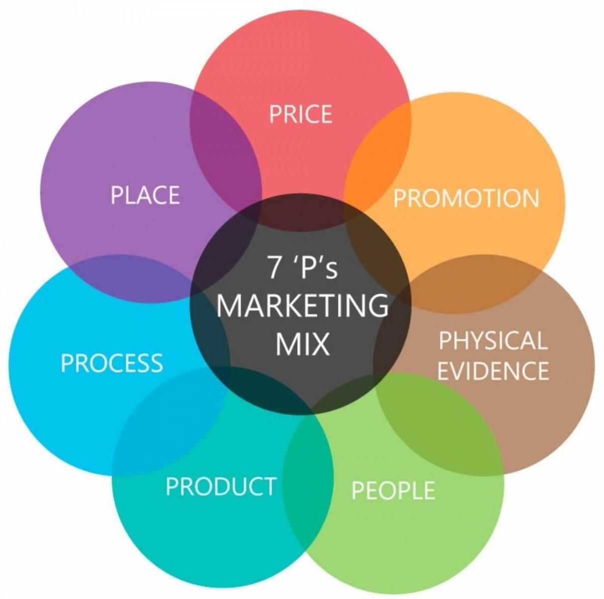 Marketing cơ bản 2