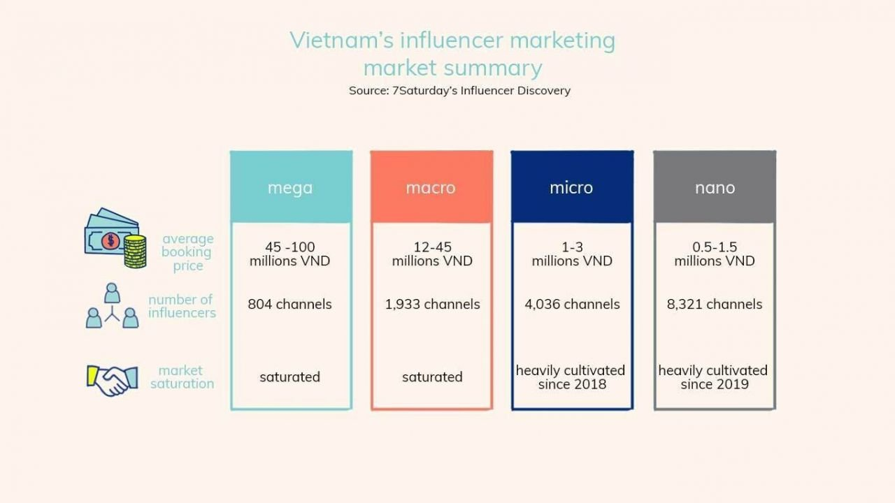 Nguồn: 7Saturday's Influencer Discovery