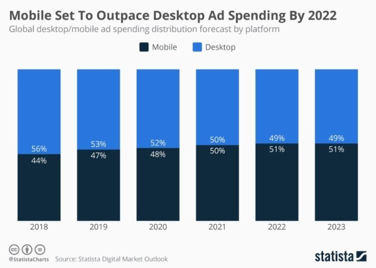 Mobile to outpace desktop ad spending