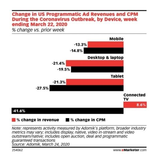 Changes to planned ad spend pandemic