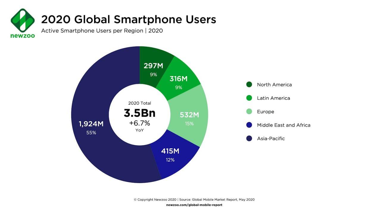 Smartphone Users per Region