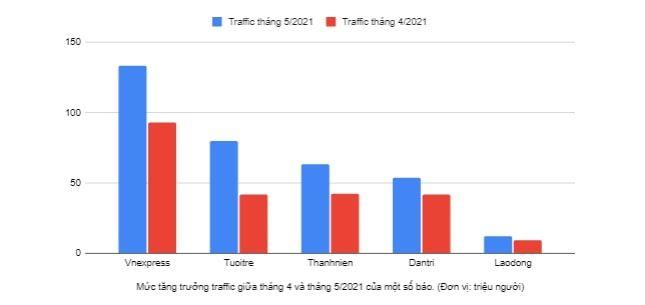 Biểu đồ: Mức độ tăng trưởng traffic của một số báo trong tháng 5/2021 - nguồn dữ liệu: Similarweb