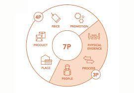 7P trong marketing mix