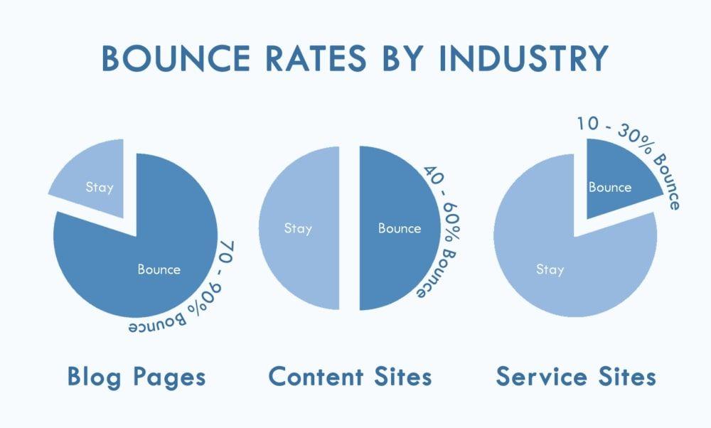 19 chỉ số KPI dành riêng cho dân Content Marketing