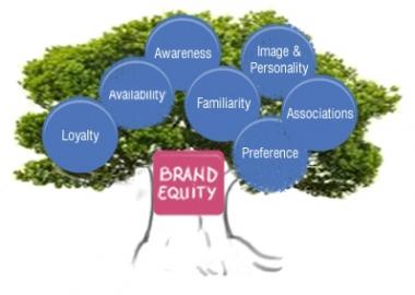 [Chuyện về Equity] Phần 3: Khách hàng trọn đời