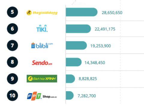 5 doanh nghiệp Việt Nam lọt top 10 website có lượng truy cập lớn nhất Đông Nam Á